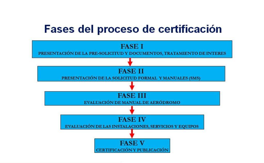 cert 1024x630 - ¿Qué es La Certificación de Aeropuertos?