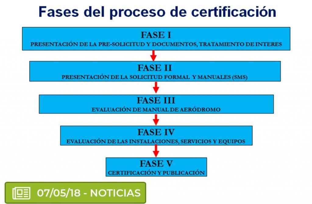 cert 1024x671 - ¿Qué es la certificación de aeropuertos?