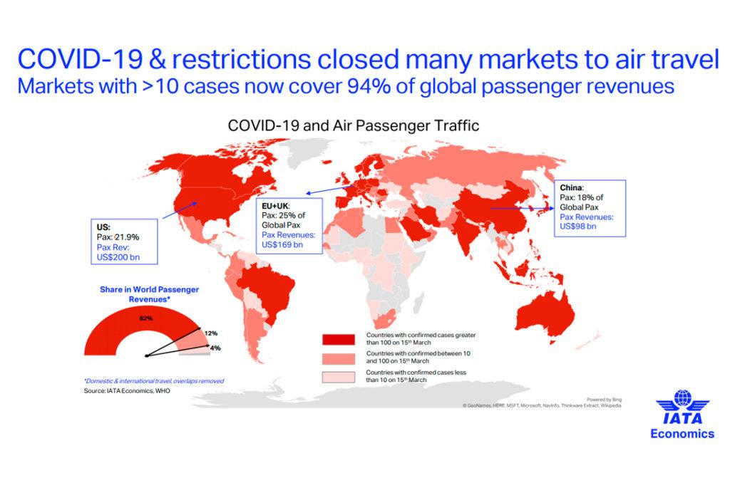 IATA COVID 19 1024x671 - Las Aerolíneas reclaman medidas de apoyo urgentes ante la crisis del COVID-19