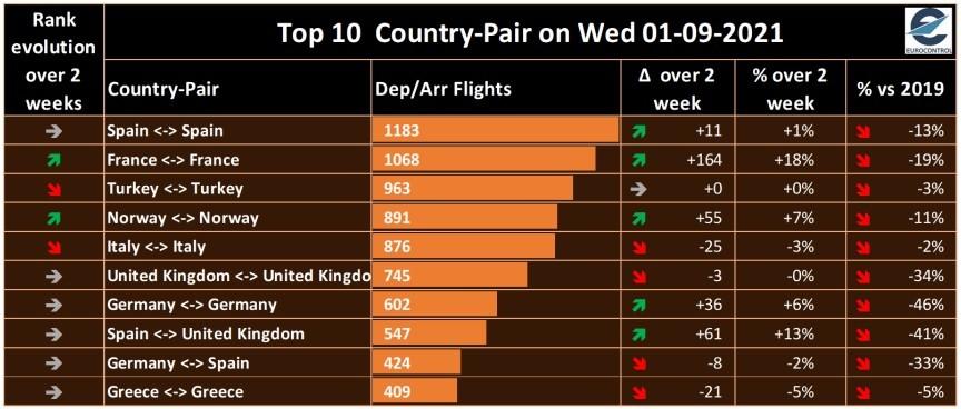 Tráfico doméstico - España lidera el ranking de países europeos con mayor tráfico aéreo internacional y doméstico con respecto a las cifras de 2019