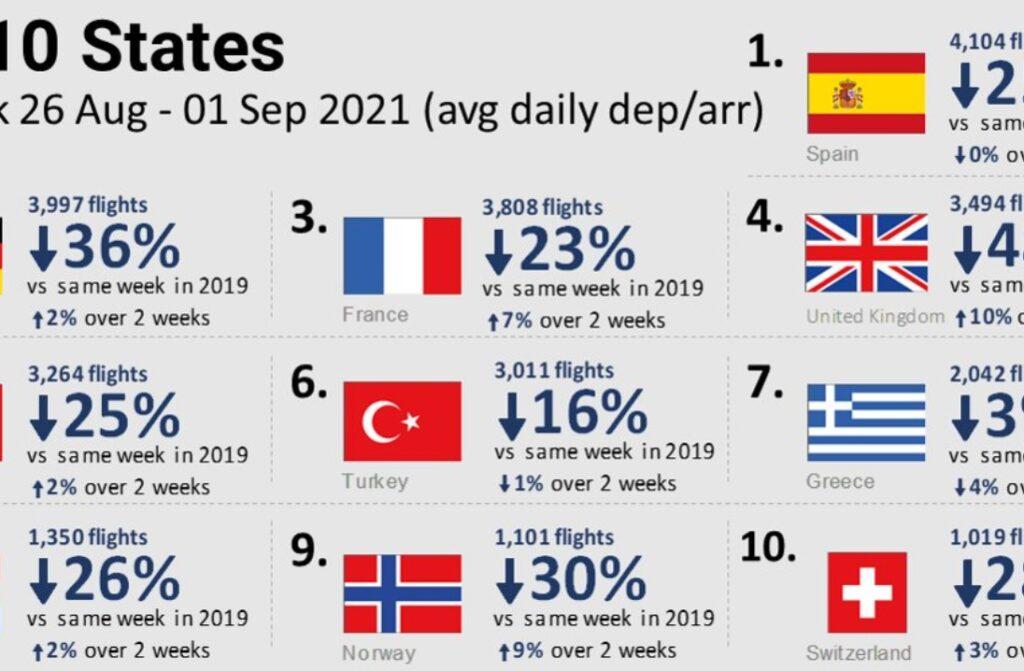 Vuelos europeos 1024x671 - España lidera el ranking de países europeos con mayor tráfico aéreo internacional y doméstico con respecto a las cifras de 2019