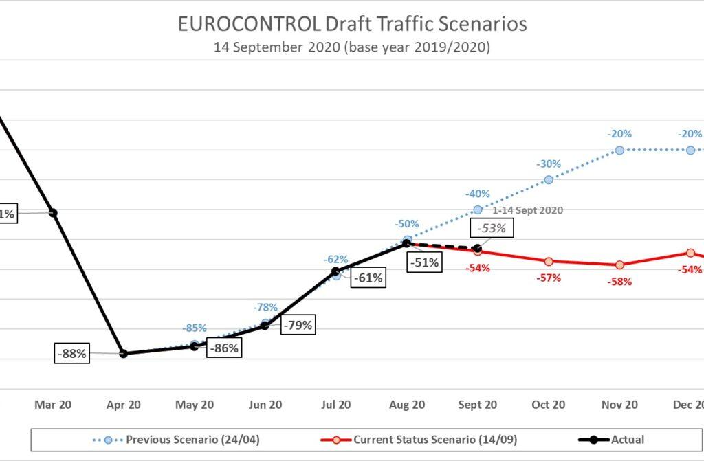 recuperación tráfico aéreo actualizado 1024x671 - Se cumplen las previsiones de recuperación del tráfico aéreo planteadas por EUROCONTROL